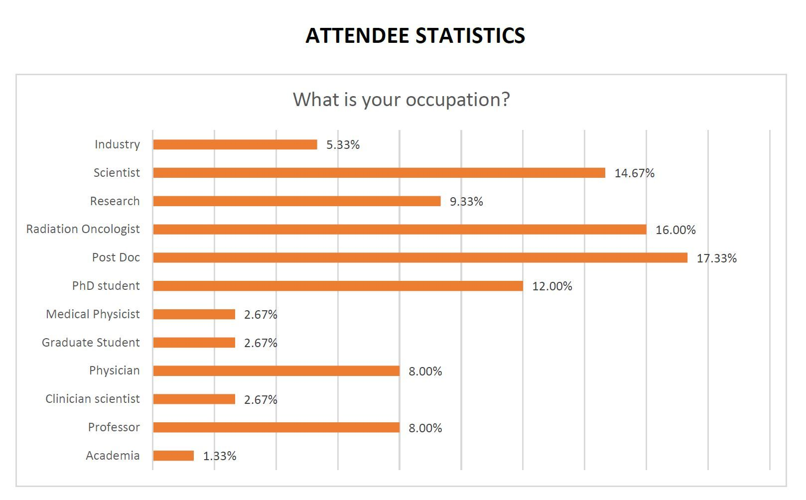 attendee stats