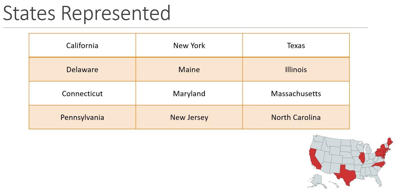 states represented
